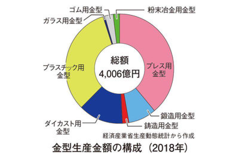 11月25日は「金型の日」 日本のモノづくりを支える技術