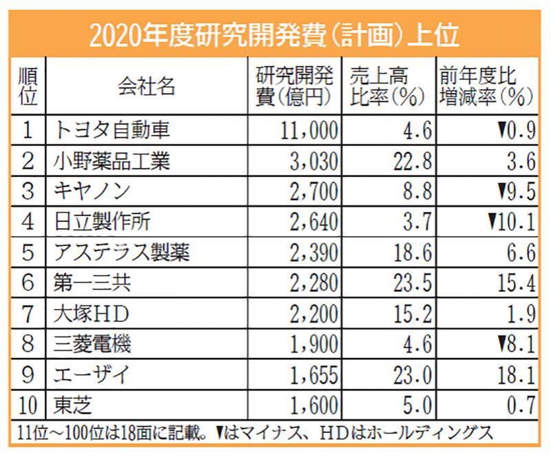 研究開発費11年連続増 1位トヨタ、1兆1000億円